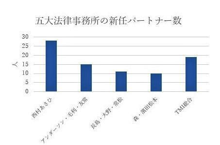 5大法律事務所新任パートナー就任数 202101 (3).jpg